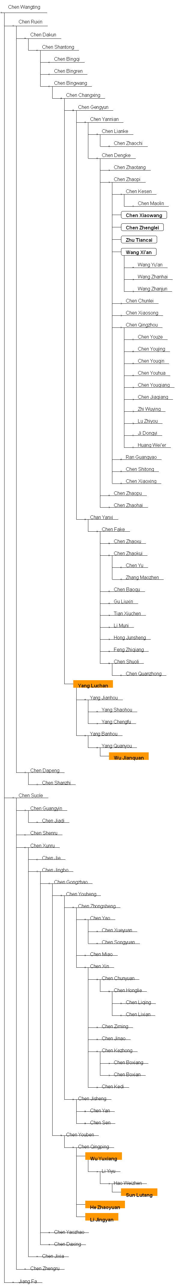 Chen style lineage graph